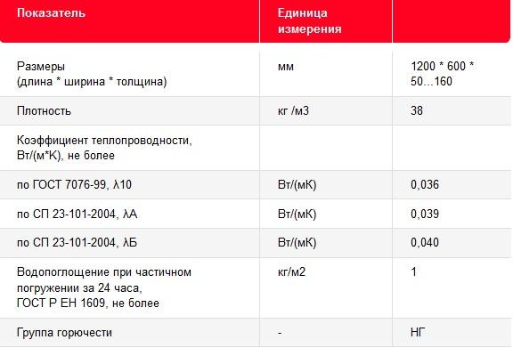 Технические характеристики рулонной ваты ISOVER