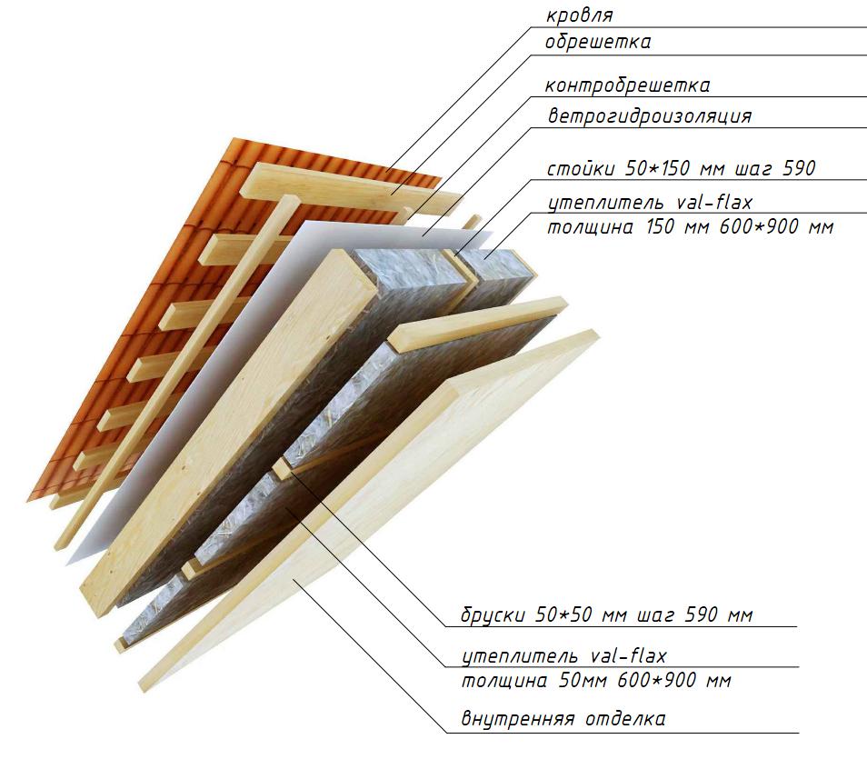 При утеплении мансарды необходимо учитывать все теплоизоляционные слои